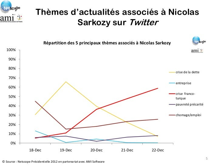 Thèmes d'actualités associés à Nicolas                               Sarkozy sur Twitter                            Répart...
