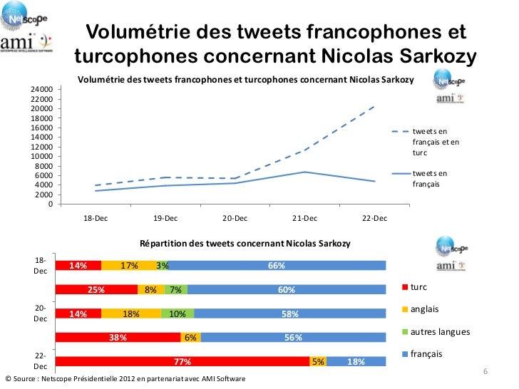 Volumétrie des tweets francophones et                    turcophones concernant Nicolas Sarkozy                     Volumé...