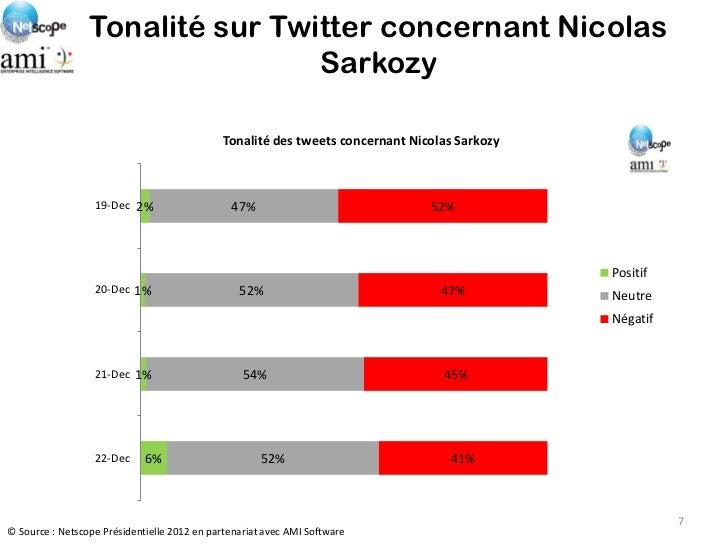Tonalité sur Twitter concernant Nicolas                                 Sarkozy                                           ...