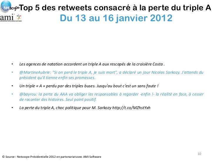 Top 5 des retweets consacré à la perte du triple A                                         Du 13 au 16 janvier 2012      •...