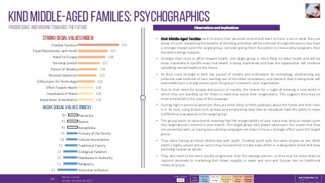 Strong Social Values (Index) Weak Social Values (Index) Kind Middle-Aged Families: psychographicsProgressive and moving to...