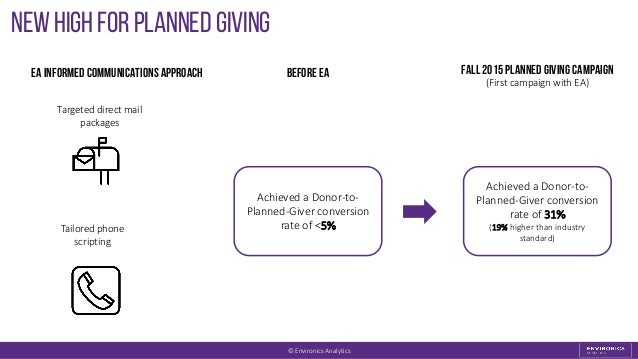 new high for Planned Giving Achieved a Donor-to- Planned-Giver conversion rate of 31% (19% higher than industry standard) ...