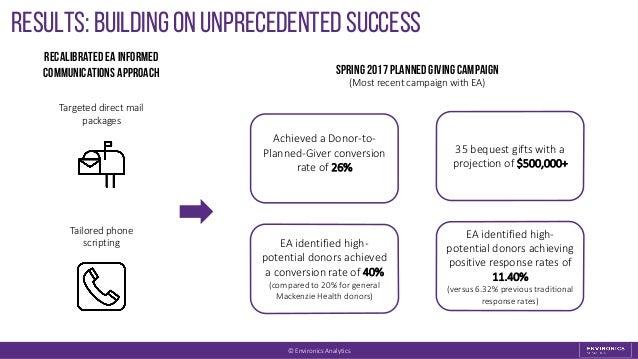 Results: Building on unprecedented success Spring2017PlannedGivingcampaign (Most recent campaign with EA) RecalibratedEA I...