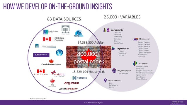 25,000+ VARIABLES How we develop on-the-ground insights 5 *Canadian adults age 20+ CensusPlus DemoStats DaytimePop CrimeSt...