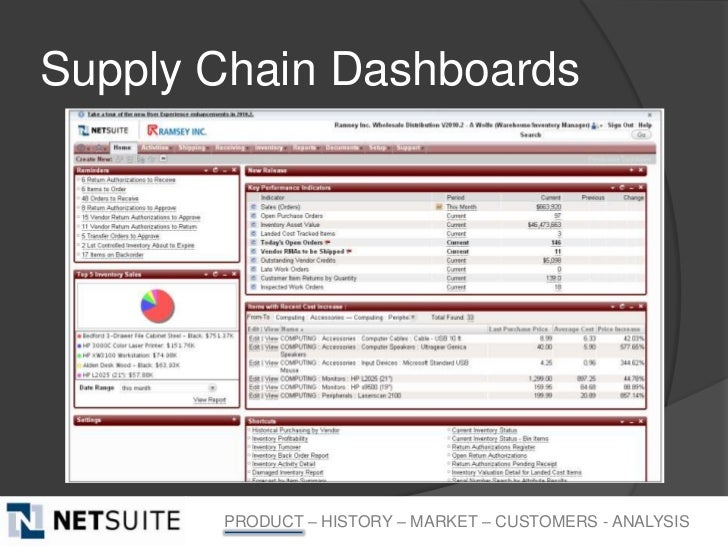 Supply Chain Dashboards       PRODUCT – HISTORY – MARKET – CUSTOMERS - ANALYSIS