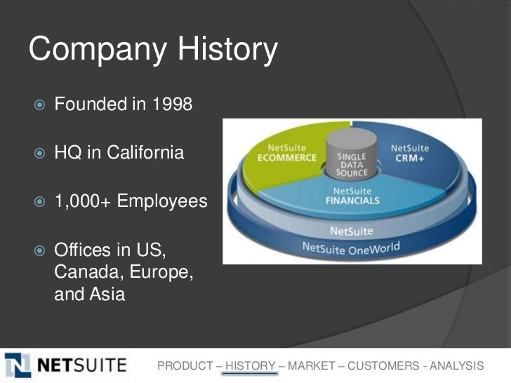 Company History   Founded in 1998   HQ in California   1,000+ Employees   Offices in US,    Canada, Europe,    and Asi...