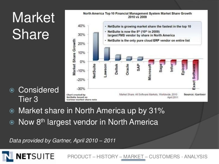 Market Share   Considered    Tier 3   Market share in North America up by 31%   Now 8th largest vendor in North America...