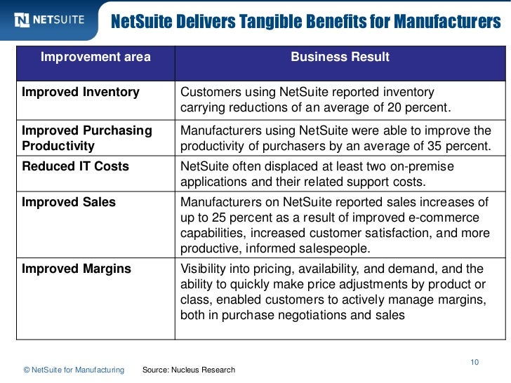 NetSuite Delivers Tangible Benefits for Manufacturers    Improvement area                                        Business ...
