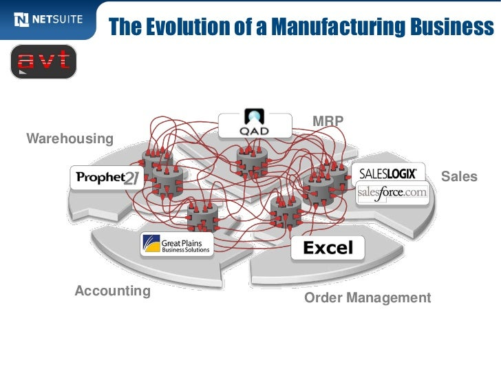 The Evolution of a Manufacturing Business                               MRPWarehousing                                    ...