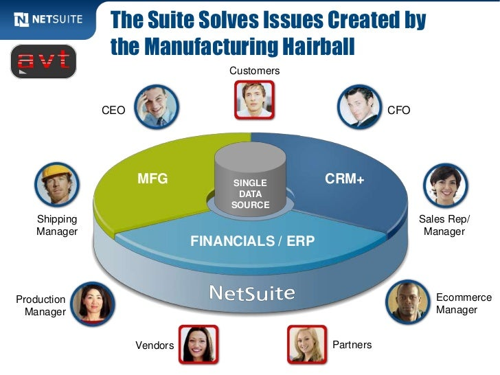 The Suite Solves Issues Created by                the Manufacturing Hairball                                    Customers ...