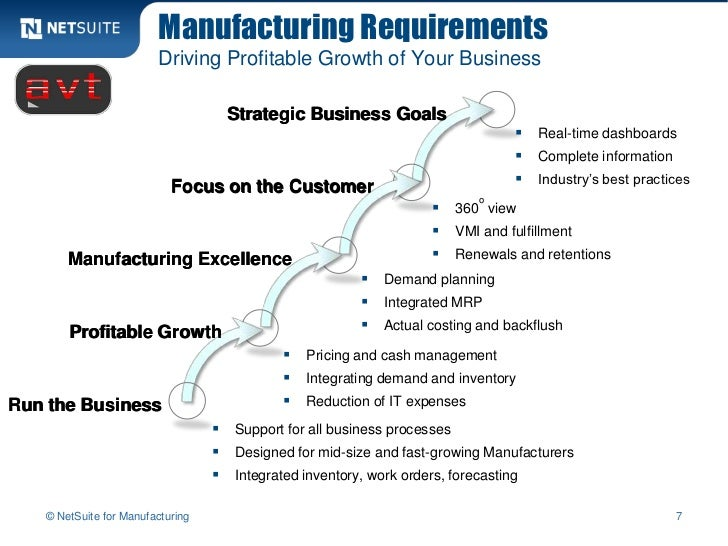Manufacturing Requirements                        Driving Profitable Growth of Your Business                              ...