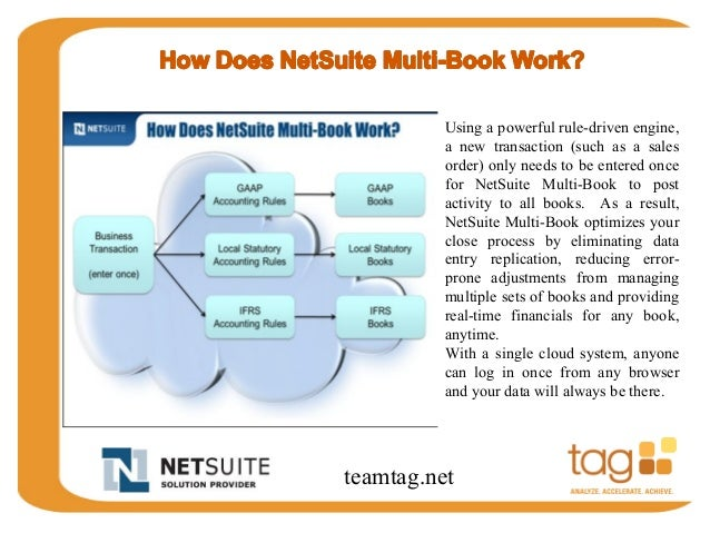 NetSuite Multi-Book Accounting Overview