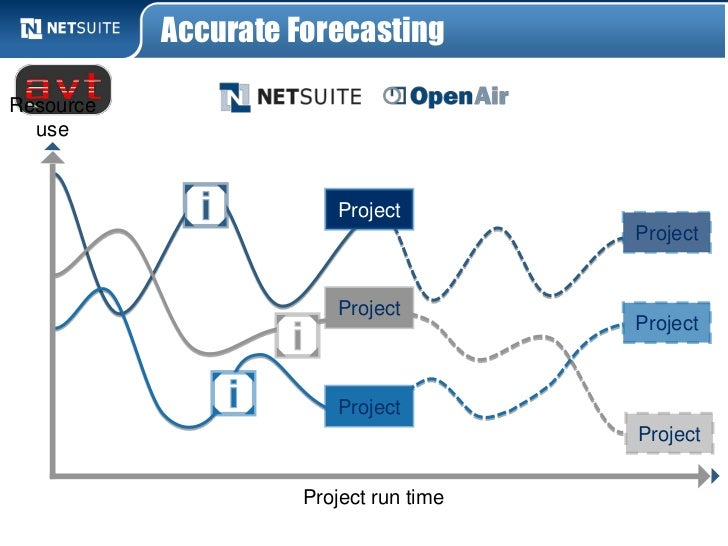 Accurate ForecastingResource  use                       Project                                       Project             ...