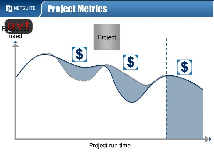 Project MetricsResources  used                   Project                      Project run time
