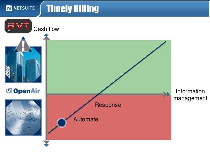 Timely BillingCash flow                              Information                             management                  R...