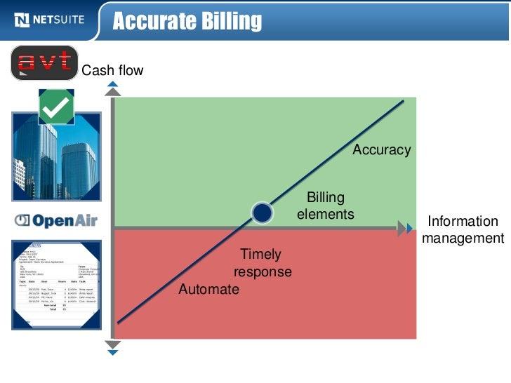 Accurate BillingCash flow                                      Accuracy                                Billing            ...