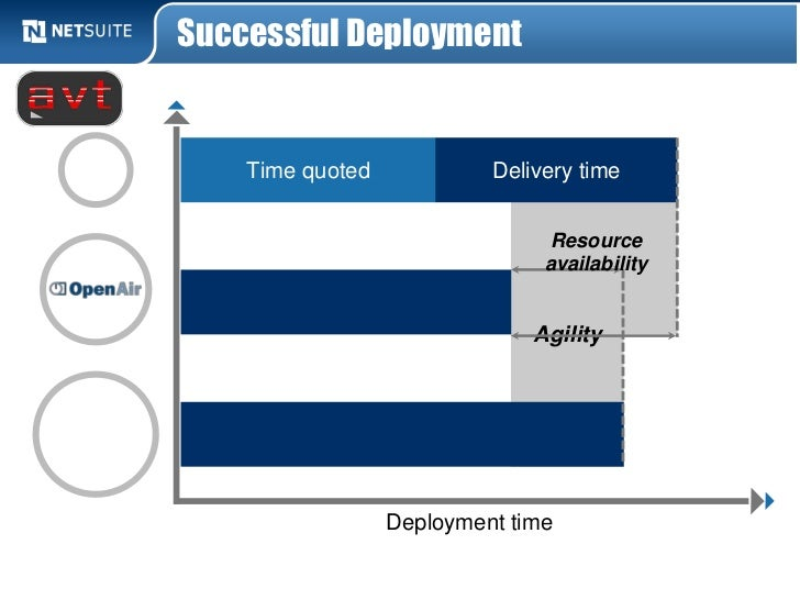 Successful Deployment    Time quoted            Delivery time                                 Resource                    ...