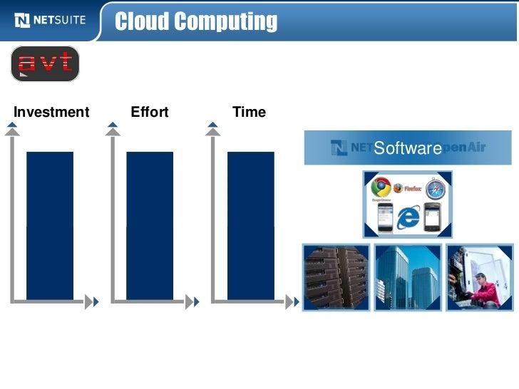 Cloud ComputingInvestment    Effort   Time                               Software