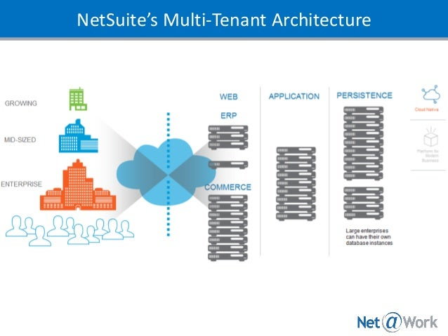 Why Cloud Computing Matters The Netsuite Platform