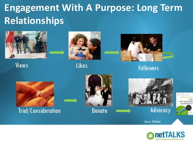 Engagement With A Purpose: Long Term Relationships  Views  Trial/Consideration  Likes  Followers  Donate  Advocacy Source:...