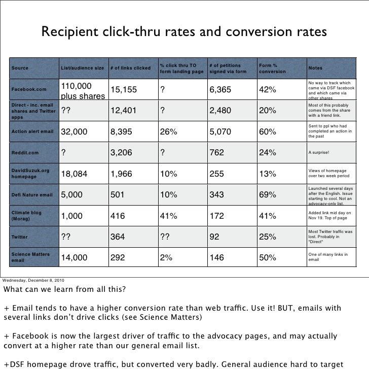Recipient click-thru rates and conversion rates                                                                   % click ...