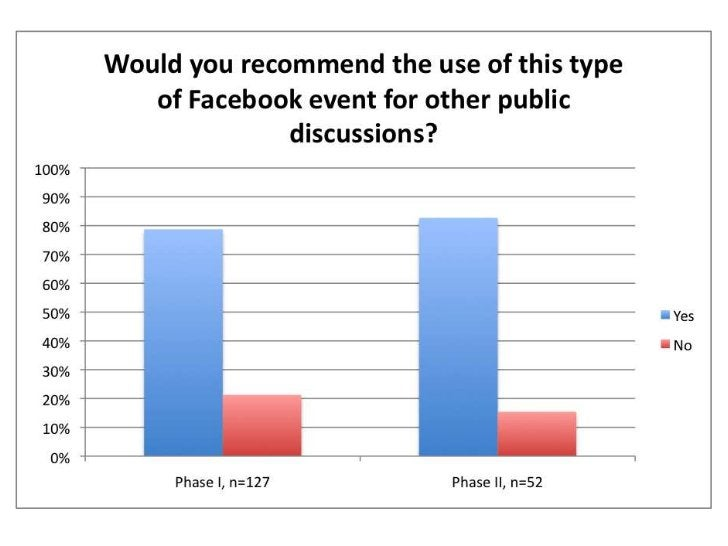 Flexing Facebook's Civic Muscles