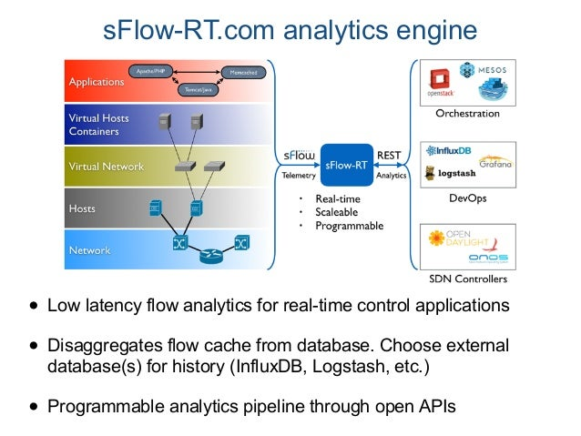 Network visibility and control using industry standard sFlow