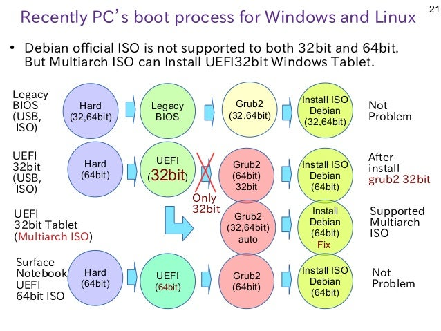 21 Recently PC's boot process for Windows and Linux ● Debian official ISO is not supported to both 32bit and 64bit. But Mu...