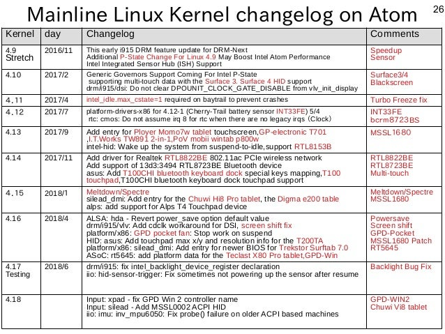 26 Mainline Linux Kernel changelog on Atom Kernel day Changelog Comments 4.9 Stretch 2016/11 This early i915 DRM feature u...