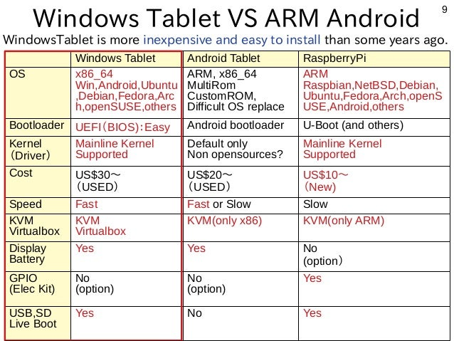 9 Windows Tablet VS ARM Android Windows Tablet Android Tablet RaspberryPi OS x86_64 Win,Android,Ubuntu ,Debian,Fedora,Arc ...