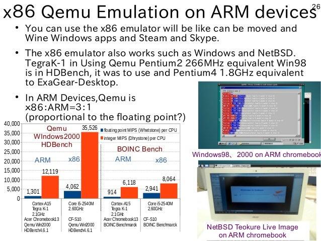26 x86 Qemu Emulation on ARM devices Cortex-A15 Tegra K-1 2.1GHz Core i5-2540M 2.60GHz Cortex-A15 Tegra K-1 2.1GHz Core i5...