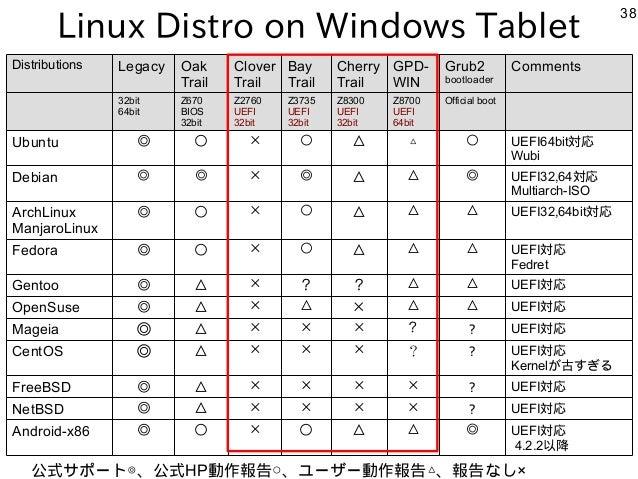 38 Linux Distro on Windows Tablet 公式サポート◎、公式HP動作報告○、ユーザー動作報告△、報告なし× Distributions Legacy Oak Trail Clover Trail Bay Trail ...