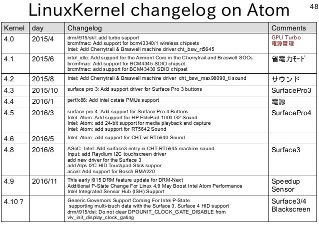 48 LinuxKernel changelog on Atom Kernel day Changelog Comments 4.0 2015/4 drm/i915/skl: add turbo support brcmfmac: Add su...