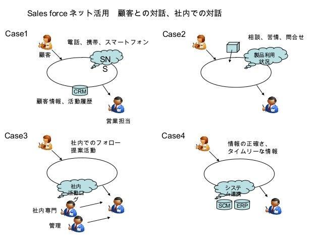 Sales force ネット活用 顧客との対話、社内での対話 Case1  電話、携帯、スマートフォン 顧客  Case2  相談、苦情、問合せ 製品利用 状況  SN S CRM  顧客情報、活動履歴 営業担当  Case3  社内でのフォ...