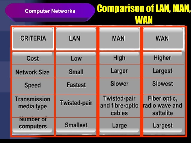 compare and contrast the data communication technologies of guided media and unguided media Csc 339computer communication & networks assignment-2 maximum marks: 25 review questions 1 list three techniques of digital-to-digi tal conversion ans: the conversion involves three techniques of digital-to-digi tal conversion: o line coding, o block coding o scrambling line coding is always needed block coding and.