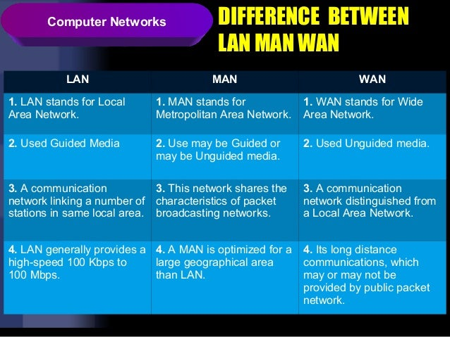 characteristics of computer network media essay This article takes a look at the lan network cable media that most networks in the difference between smf and mmf is in their physical characteristics.