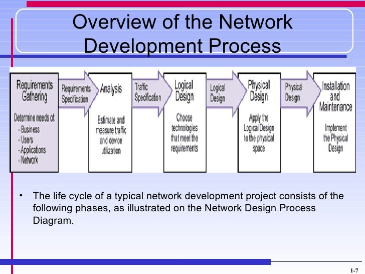 design and implementation of a network If you've landed a local area network design project, ensure your lan design is successful by learning about six common network.