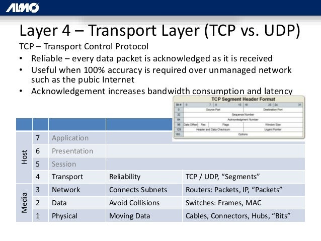 IP Signal Distribution