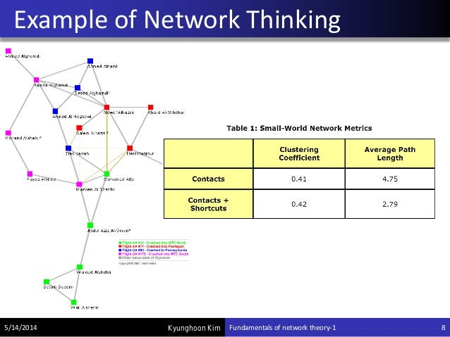 Network Analysis with networkX : Fundamentals of network theory-1