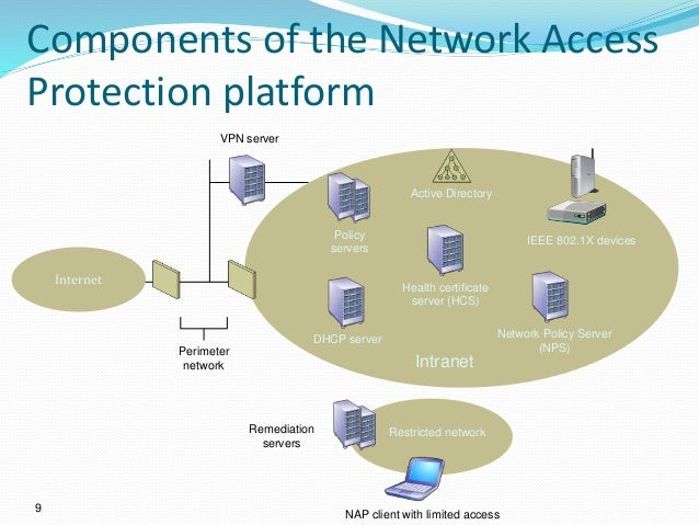 Network access protection ppt