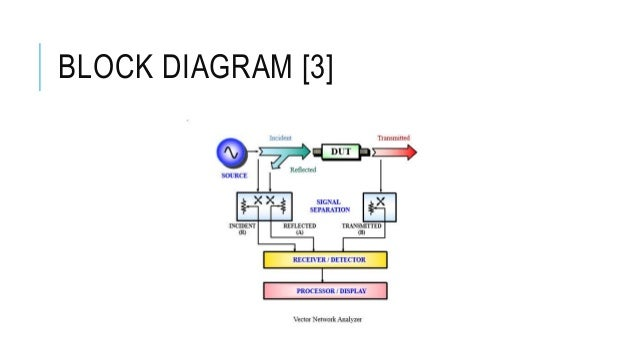 Vector Network Analyser For Microwave Measurement