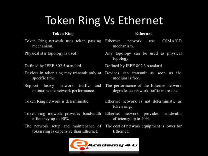 An essay on the ethernet and token ring