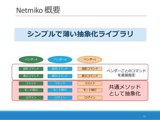 Netmiko 概要 10 ベンダーA ベンダーB ベンダーC 表示コマンド 表示コマンド 表示コマンド 設定コマンド 設定コマンド 設定コマンド ログイン ログイン ログイン モード移行 モード移行 モード移行 コミット コミットコミット 共...
