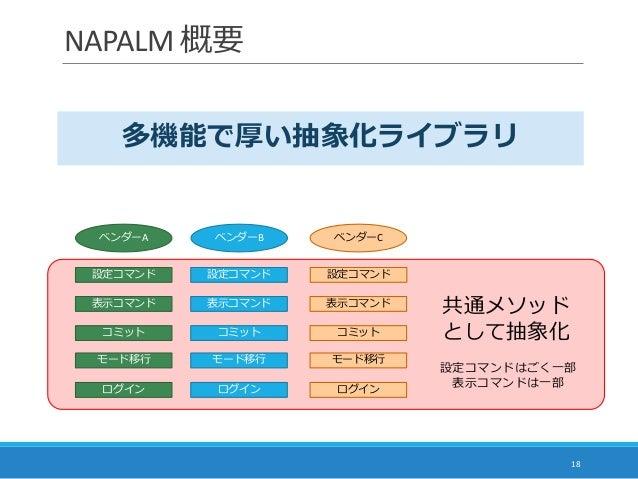 NAPALM 概要 18 ベンダーA ベンダーB ベンダーC 表示コマンド 表示コマンド 表示コマンド 設定コマンド 設定コマンド 設定コマンド ログイン ログイン ログイン モード移行 モード移行 モード移行 コミット コミット 共通メソッド...