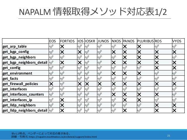 NAPALM 情報取得メソッド対応表1/2 21 ※v1.2 時点。ベンダーによって対応の差がある。 詳細・引用元: https://napalm.readthedocs.io/en/latest/support/index.html EOS ...