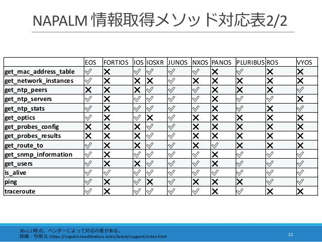 NAPALM 情報取得メソッド対応表2/2 22 ※v1.2 時点。ベンダーによって対応の差がある。 詳細・引用元: https://napalm.readthedocs.io/en/latest/support/index.html EOS ...