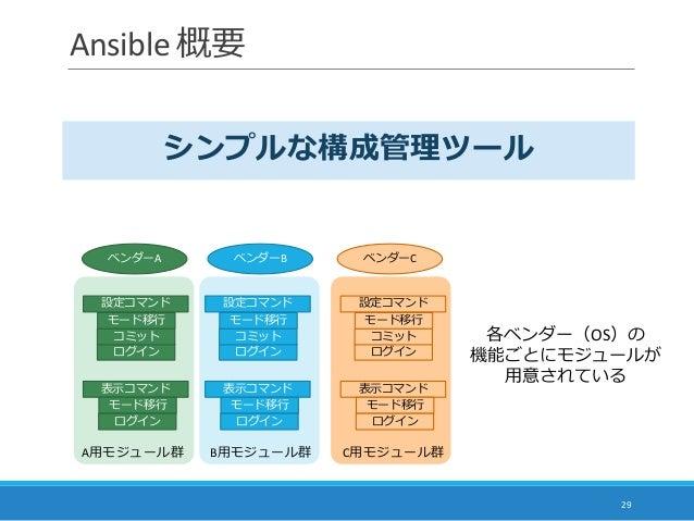 Ansible 概要 29 ベンダーA ベンダーB ベンダーC 各ベンダー(OS)の 機能ごとにモジュールが 用意されている A用モジュール群 シンプルな構成管理ツール B用モジュール群 C用モジュール群 表示コマンド 設定コマンド ログイン ...