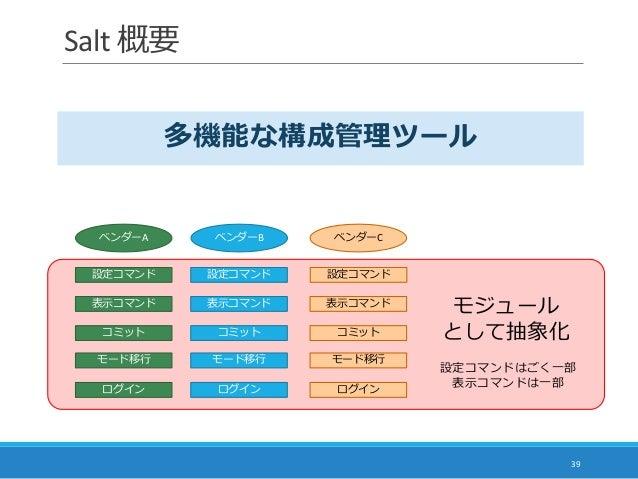 Salt 概要 39 ベンダーA ベンダーB ベンダーC 表示コマンド 表示コマンド 表示コマンド 設定コマンド 設定コマンド 設定コマンド ログイン ログイン ログイン モード移行 モード移行 モード移行 コミット コミット モジュール とし...