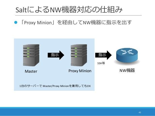SaltによるNW機器対応の仕組み  「Proxy Minion」を経由してNW機器に指示を出す 42 Master 指示 Proxy Minion 指示 SSH等 1台のサーバーで Master/Proxy Minionを兼用してもOK N...