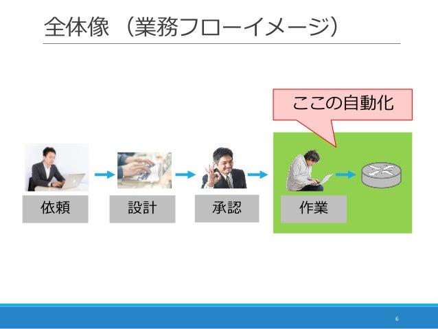 全体像 (業務フローイメージ) 6 作業承認依頼 設計 ここの自動化